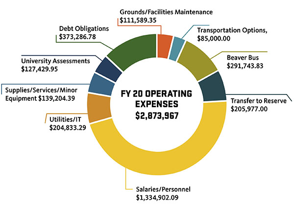 Chart of FY20 Operating Expenses