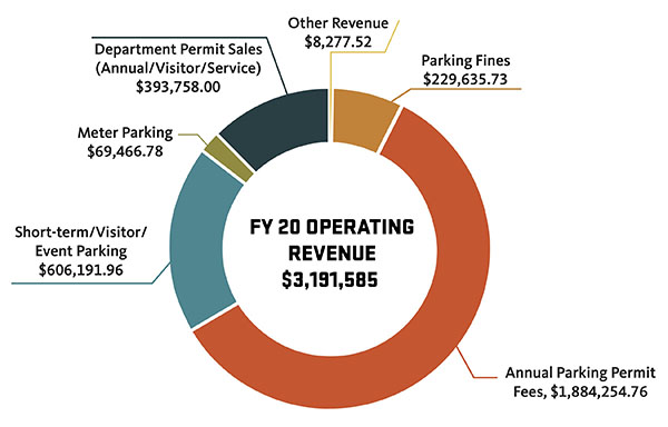 Chart of FY20 Operating Revenue
